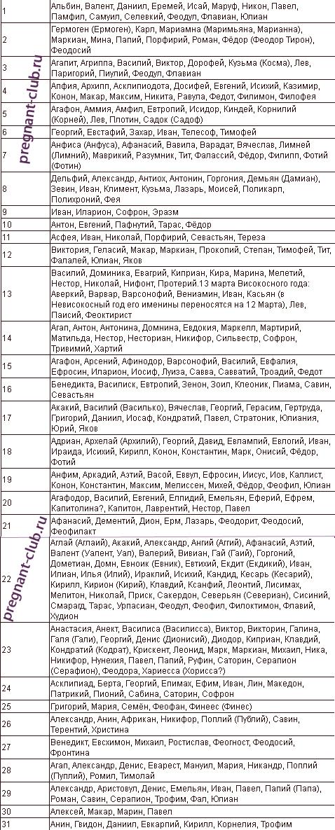 Имена для мальчиков по месяцам, мужские имена и их значения